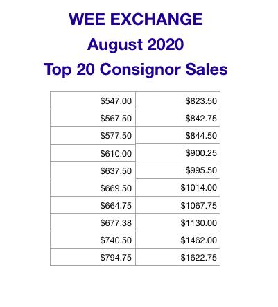 August 2020 Top Sellers